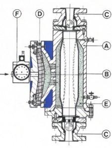 Codip luchtgedreven buismembraanpompen