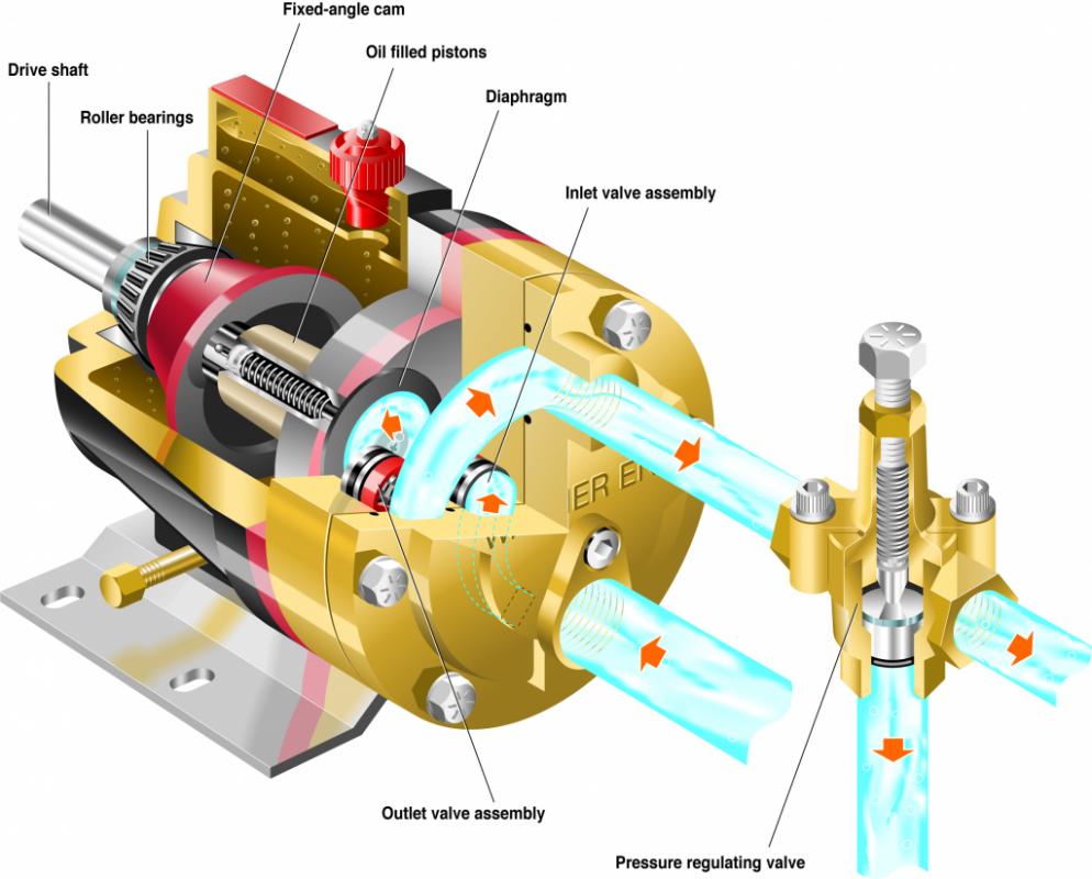 Werking uitleg Wanner Hydra-Cell membraanpomp