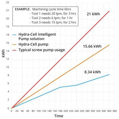 Energiebesparing voorbeeld Wanner Hydra-Cell Intelligent Pump Control